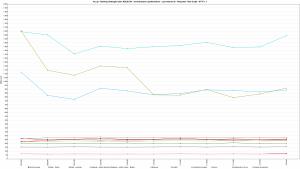 Kru.pl - Ranking Hostingów 2021 REDIS ON - 30 wirtualnych użytkowników - czas trwania 3h - Response Time Graph - HTTP 1.1 16000s