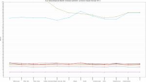 Kru.pl - Ranking Hostingów 2021 REDIS ON - 30 wirtualnych użytkowników - czas trwania 3h - Response Time Graph - HTTP 1.1 1600s
