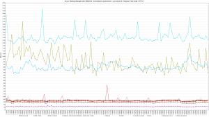Kru.pl - Ranking Hostingów 2021 REDIS ON - 30 wirtualnych użytkowników - czas trwania 3h - Response Time Graph - HTTP 1.1 160s