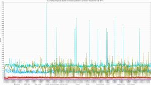 Kru.pl - Ranking Hostingów 2021 REDIS ON - 30 wirtualnych użytkowników - czas trwania 3h - Response Time Graph - HTTP 1.1 16s