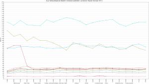Kru.pl - Ranking Hostingów 2021 REDIS ON - 30 wirtualnych użytkowników - czas trwania 3h - Response Time Graph - HTTP 1.1 8000s