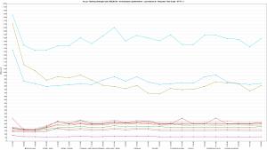 Kru.pl - Ranking Hostingów 2021 REDIS ON - 30 wirtualnych użytkowników - czas trwania 3h - Response Time Graph - HTTP 1.1 800s