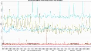 Kru.pl - Ranking Hostingów 2021 REDIS ON - 30 wirtualnych użytkowników - czas trwania 3h - Response Time Graph - HTTP 1.1 80s