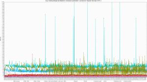 Kru.pl - Ranking Hostingów 2021 REDIS ON - 30 wirtualnych użytkowników - czas trwania 3h - Response Time Graph - HTTP 1.1 8s