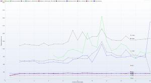 Kru.pl - Ranking Hostingów 2021 REDIS ON - 30 wirtualnych użytkowników - czas trwania 3h - Response Time Graph - HTTP 1.1 graph wszystkie kolumny