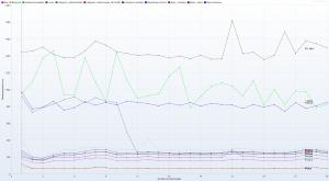 Kru.pl - Ranking Hostingów 2021 REDIS ON - 30 wirtualnych użytkowników - czas trwania 3h - Response Time Graph - HTTP 1.1 response times vs users