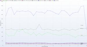 Kru.pl - Ranking Hostingów 2021 REDIS ON - 30 wirtualnych użytkowników - czas trwania 3h - Response Time Graph - HTTP 1.1 response times vs users all
