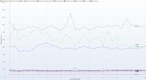 Kru.pl - Ranking Hostingów 2021 REDIS ON - 30 wirtualnych użytkowników - czas trwania 3h - Response Time Graph - HTTP 1.1 response times vs users all rows