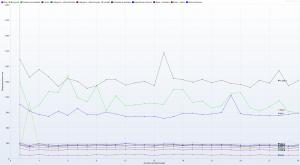 Kru.pl - Ranking Hostingów 2021 REDIS ON - 30 wirtualnych użytkowników - czas trwania 3h - Response Time Graph - HTTP 1.1 response times vs users details
