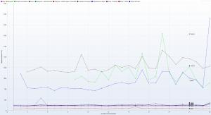 Kru.pl - Ranking Hostingów 2021 REDIS ON - 30 wirtualnych użytkowników - czas trwania 3h - Response Time Graph - HTTP 1.1 response times vs users wszystkie wiersze