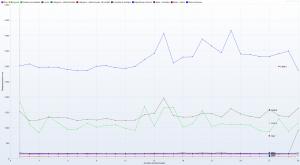Kru.pl - Ranking Hostingów 2021 REDIS ON - 30 wirtualnych użytkowników - czas trwania 3h - Response Time Graph - HTTP 1.1 resposne times vs users all rows