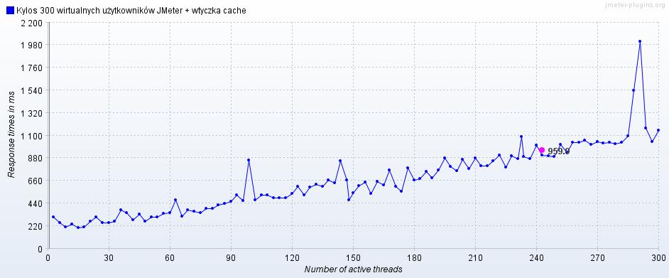 Kylos-test-obciazenia-serwera-300-wirtualnych-uzytkownikow-JMeter-wtyczka-cache-response-times-vs-number-of-active-threads hostranker.pl