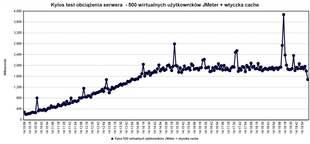 Kylos-test-obciazenia-serwera-500-wirtualnych-uzytkownikow-JMeter-wtyczka-cache-3-sec-interval hostranker.pl