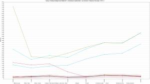 Kylos.pl - Ranking Hostingów 2021 REDIS OFF - 30 wirtualnych użytkowników - czas trwania 3h - Response Time Graph - HTTP 1.1 1600s