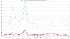 Kylos.pl - Ranking Hostingów 2021 REDIS OFF - 30 wirtualnych użytkowników - czas trwania 3h - Response Time Graph - HTTP 1.1 800s