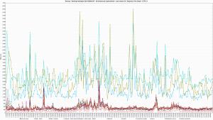 Kylos.pl - Ranking Hostingów 2021 REDIS OFF - 30 wirtualnych użytkowników - czas trwania 3h - Response Time Graph - HTTP 1.1 80s