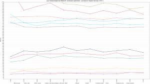 LH.pl - Ranking Hostingów 2021 REDIS OFF - 30 wirtualnych użytkowników - czas trwania 3h - Response Time Graph - HTTP 1.1 1600s