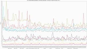 LH.pl - Ranking Hostingów 2021 REDIS OFF - 30 wirtualnych użytkowników - czas trwania 3h - Response Time Graph - HTTP 1.1 1600ss