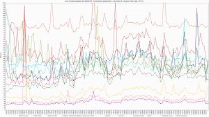 LH.pl - Ranking Hostingów 2021 REDIS OFF - 30 wirtualnych użytkowników - czas trwania 3h - Response Time Graph - HTTP 1.1 160s