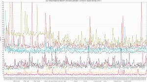 LH.pl - Ranking Hostingów 2021 REDIS OFF - 30 wirtualnych użytkowników - czas trwania 3h - Response Time Graph - HTTP 1.1 80ss