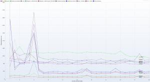LH.pl - Ranking Hostingów 2021 REDIS OFF - 30 wirtualnych użytkowników - czas trwania 3h - Response Time Graph - HTTP 1.1 response times vs users details