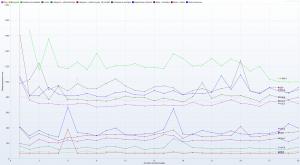 LH.pl - Ranking Hostingów 2021 REDIS OFF - 30 wirtualnych użytkowników - czas trwania 3h - Response Time Graph - HTTP 1.1 resposne times vs users details