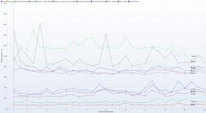 LH.pl - Ranking Hostingów 2021 REDIS OFF - 30 wirtualnych użytkowników - czas trwania 3h - Response Time Graph - HTTP 1.1response times vs users