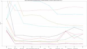 Nazwa.pl - Ranking Hostingów 2021 REDIS (OFF) Benchmark - 30 wirtualnych użytkowników - czas trwania 3h - Response Time Graph - HTTP 1.1 1600s