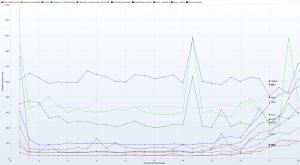 Nazwa.pl - Ranking Hostingów 2021 REDIS (OFF) Benchmark - 30 wirtualnych użytkowników - czas trwania 3h - Response Time Graph - HTTP 1.1 response times vs users all rows