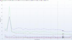 Nazwa.pl - Ranking Hostingów 2021 REDIS (OFF) Benchmark - 30 wirtualnych użytkowników - czas trwania 3h - Response Time Graph - HTTP 1.1 wszystkie kolumny