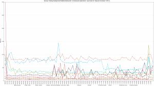 Nazwa.pl - Ranking Hostingów 2021 REDIS (ON) Benchmark - 30 wirtualnych użytkowników - czas trwania 3h - Response Time Graph - HTTP 1.1 1600s