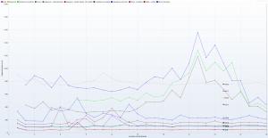 Nazwa.pl - Ranking Hostingów 2021 REDIS (ON) Benchmark - 30 wirtualnych użytkowników - czas trwania 3h - Response Time Graph - HTTP 1.1 wszystkie kolumny