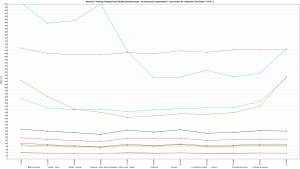 Nazwa.pl - Ranking Hostingów 2021 REDIS (ON) Benchmark - 30 wirtualnych użytkowników - czas trwania 5h - Response Time Graph - HTTP 1.1 1600s