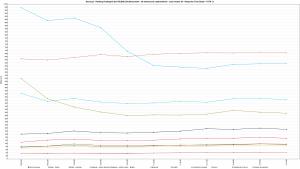 Nazwa.pl - Ranking Hostingów 2021 REDIS (ON) Benchmark - 30 wirtualnych użytkowników - czas trwania 5h - Response Time Graph - HTTP 1.1 1600ss