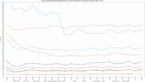 Nazwa.pl - Ranking Hostingów 2021 REDIS (ON) Benchmark - 30 wirtualnych użytkowników - czas trwania 5h - Response Time Graph - HTTP 1.1 800dd