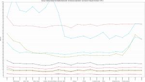 Nazwa.pl - Ranking Hostingów 2021 REDIS (ON) Benchmark - 30 wirtualnych użytkowników - czas trwania 5h - Response Time Graph - HTTP 1.1 800s