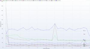 Nazwa.pl - Ranking Hostingów 2021 REDIS (ON) Benchmark - 30 wirtualnych użytkowników - czas trwania 5h - Response Time Graph - HTTP 1.1 response times vs users details