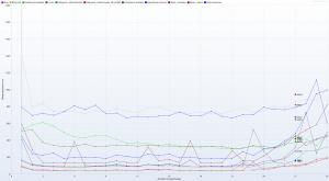 Nazwa.pl - Ranking Hostingów 2021 REDIS (ON) Benchmark - 30 wirtualnych użytkowników - czas trwania 5h - Response Time Graph - HTTP 1.1 resposne times vs users details