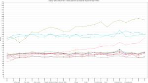 Zenbox.pl-Ranking-Hostingow-2021-1-wirtualny-uzytkownik-czas-trwania-10h-Response-Time-Graph-HTTP-1.1-1600s-interval