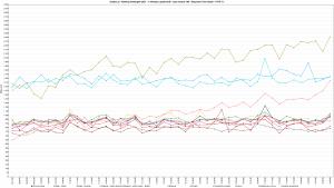Zenbox.pl-Ranking-Hostingow-2021-1-wirtualny-uzytkownik-czas-trwania-10h-Response-Time-Graph-HTTP-1.1-800s-interval